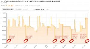 Amazon Price Tracker「トレンドマイクロ ウイルスバスター クラウド 3年版 ダウンロード版 Windows版 (最新・3台版)」2015年7月16日現在